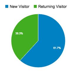 Google Analytics New vs Return