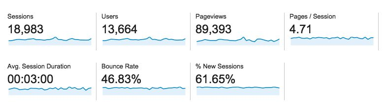 Google Analytics Other Stats