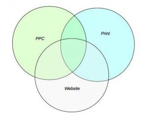strategic marketing venn diagram