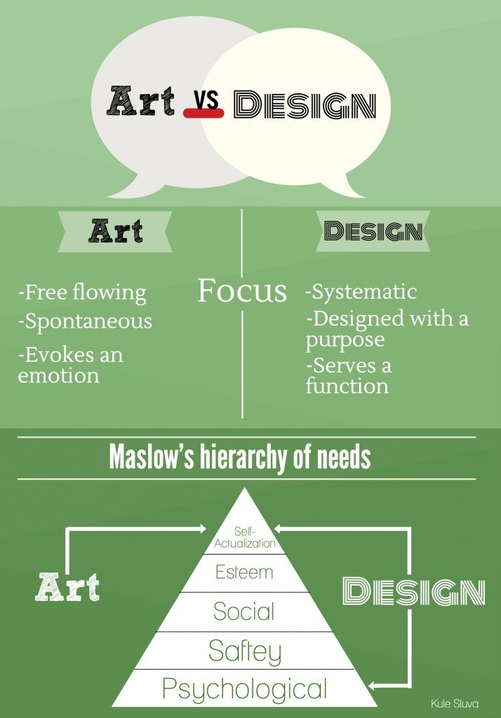 art vs design infographic