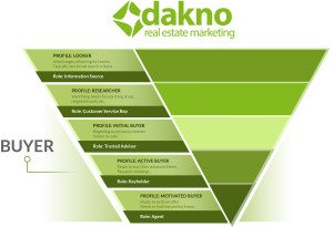Sales Funnel Diagram'